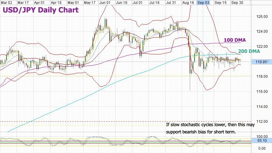 USD/JPY Forecast: Anchored to 120 00, But Not For Long